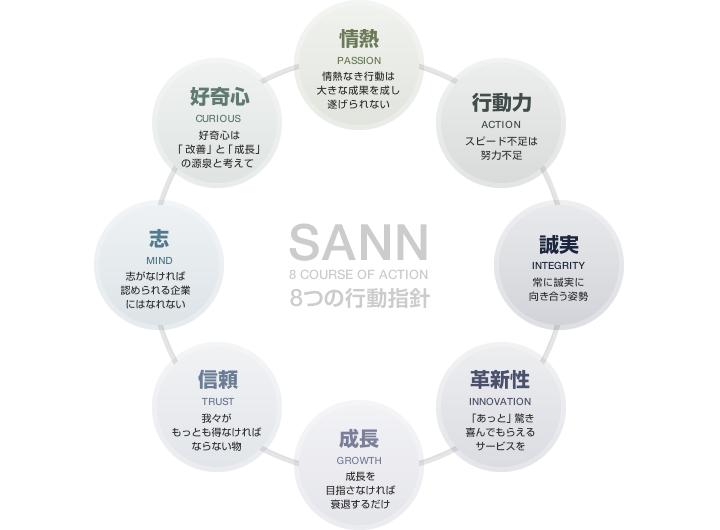 SANN8つの行動指針
